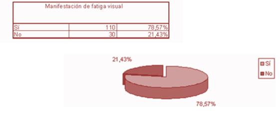 Gráfica Manifestación de fatiga visual (1).png